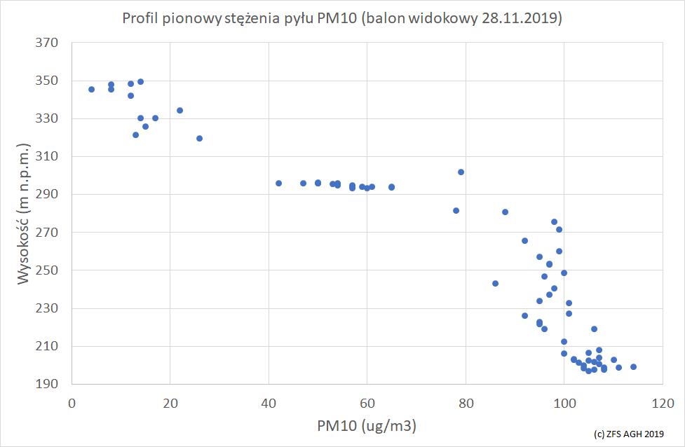 Obrazek posiada pusty atrybut alt; plik o nazwie wykres28_11_2019.png